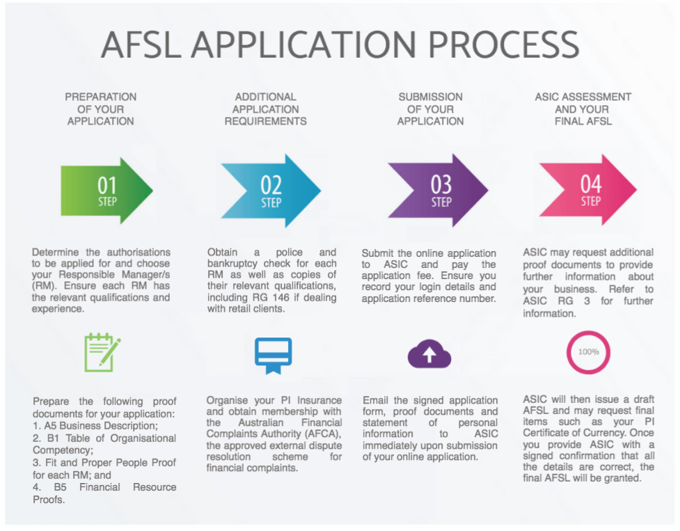how to get an afsl licence