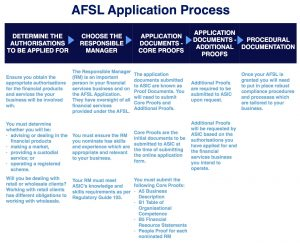 Published - AFSL Application - Flow Chart