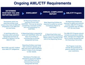 Published - AML:CTF - Flow Chart