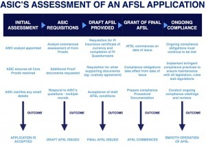 Published - ASIC Assessment - Flow Chart